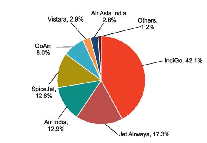 indian-dom-air-mkt