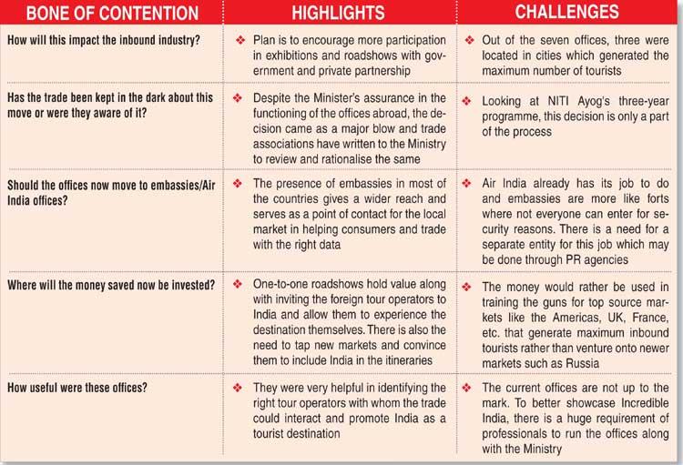 Restructuring overseas presence? – TravTalk India